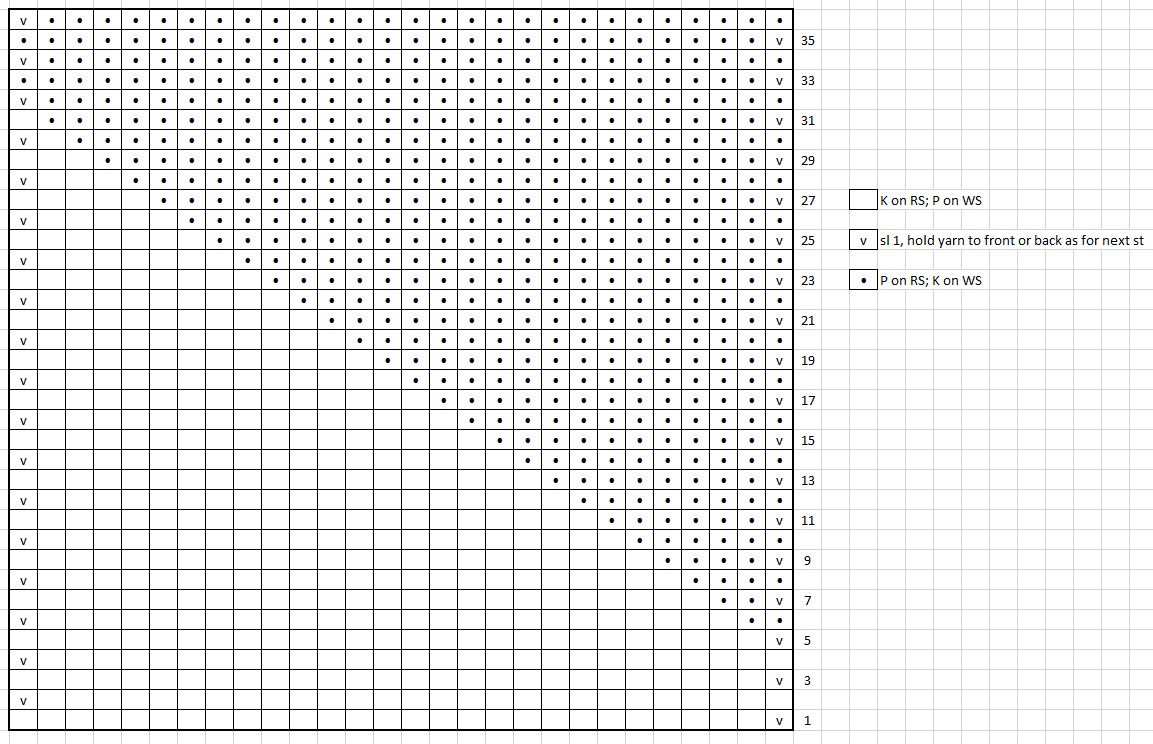 textured square chart